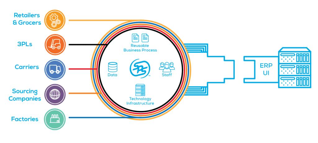 SPS Commerce EDI solution system integration