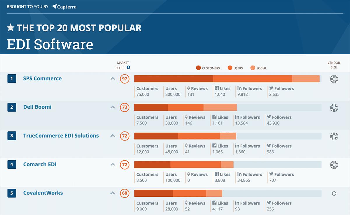 sps commerce ranked  1 most popular edi provider